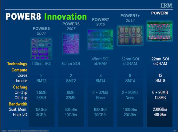 IBM POWER8 roadmap