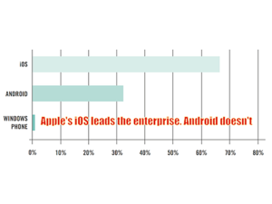 apples ios leads the enterprise. android doesnt