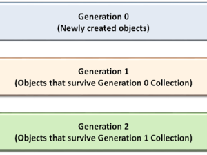 Garbage collection in .Net