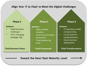 How CIOs can reinvent IT with ITaaS