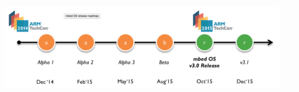 mbed os release roadmap