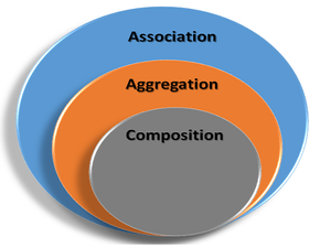 Association Aggregation Composition in OOP